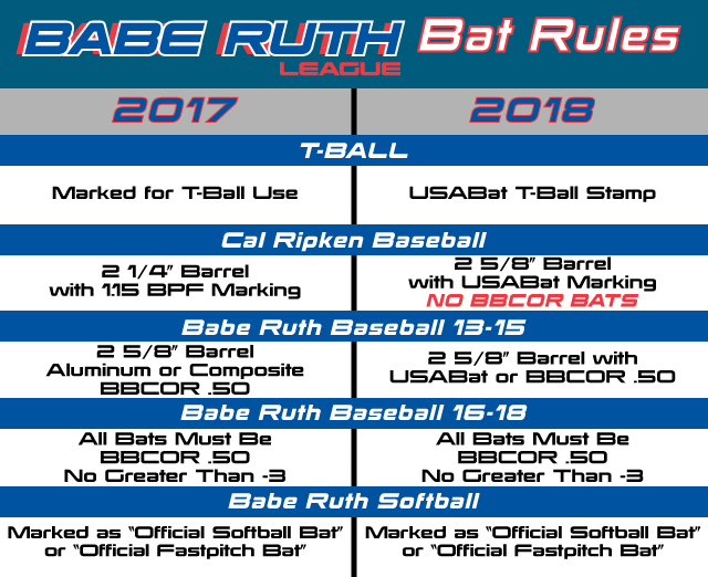Bat -Rule -Comparison