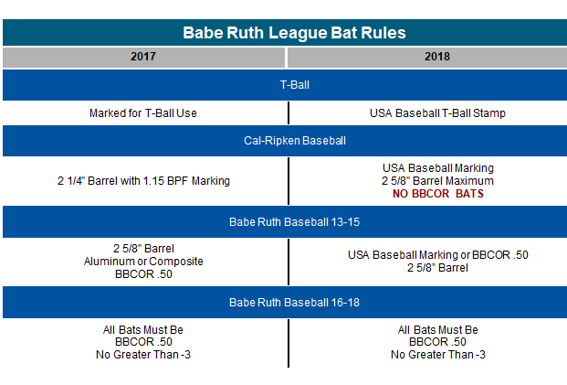 BRL Bat Rules Table